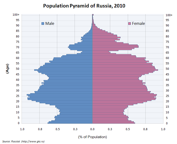 Population Pyramid of Russia 2009